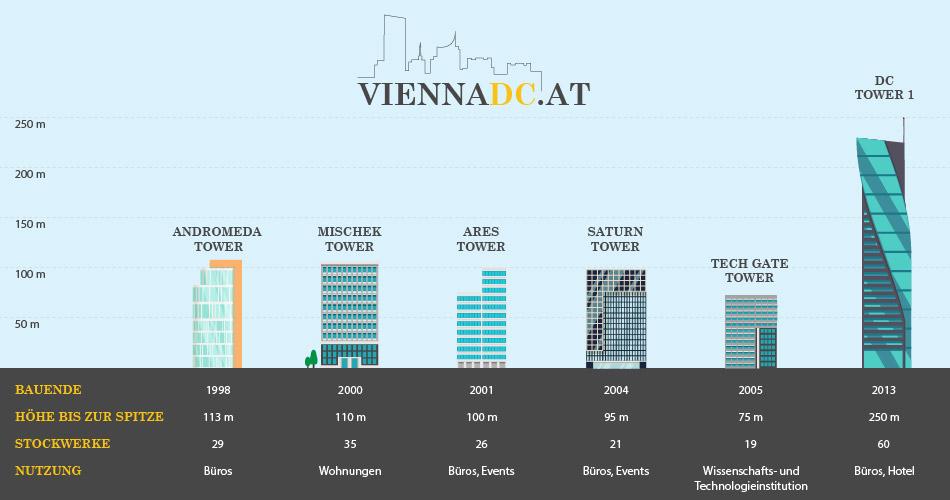Infografik Gebäudedaten der Donau City