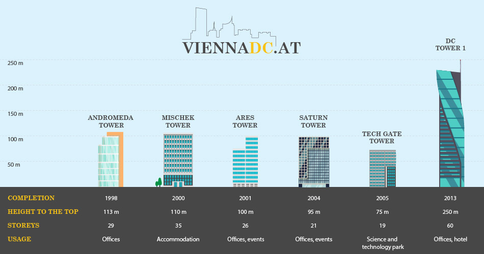 Infographic building data of the Donau CIty